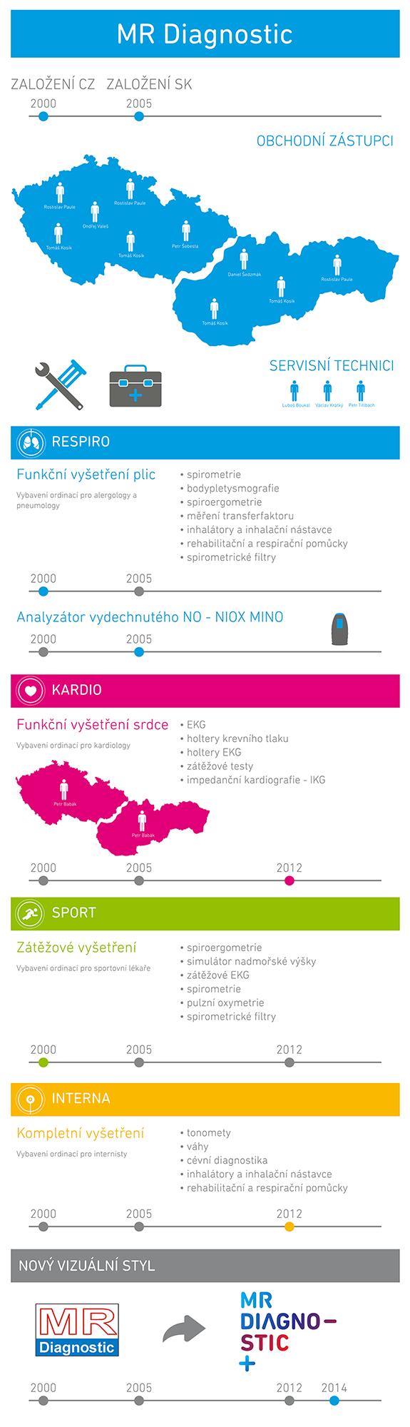 o-nas-infografika.png