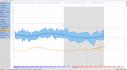 holter tlaku software - změny tlaku v průběhu